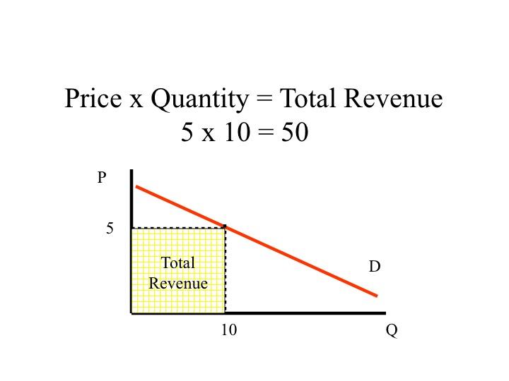 The Study Economics For Ma Ignou Microeconomics Macroeconomics