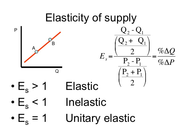 Image result for microeconomics elasticity