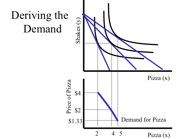 deriving demand function A summary of deriving aggregate supply in 's aggregate supply in the previous sparknote we learned that aggregate demand is the total demand for goods and services in an recall from microeconomics that output is a function of capital and labor--the inputs to production.
