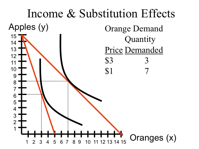 economics indifference curve An indifference curve shows combinations of goods and services between which a consumer is indifferent.