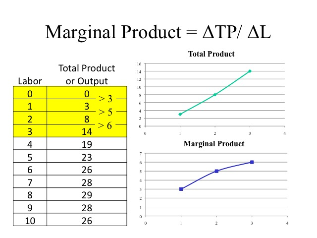 what is the relationship between marginal product and marginal cost