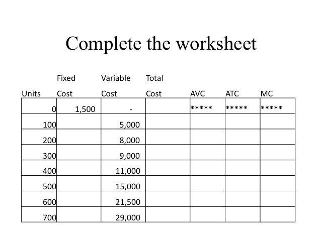 Econ 150 Microeconomics. Worksheet. Accounting Worksheet Advantages At Mspartners.co