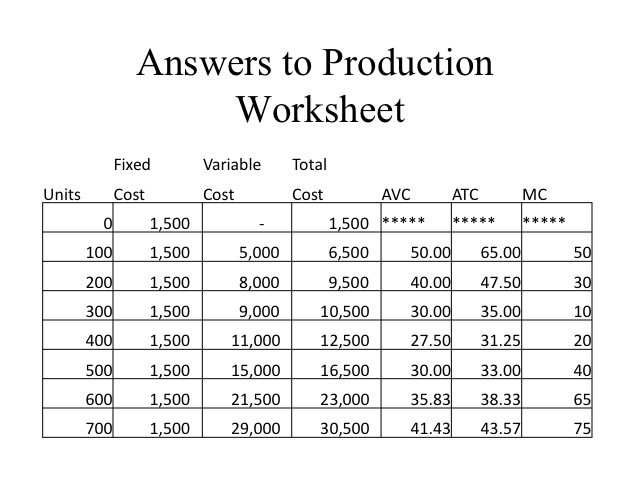 ECON 150 Microeconomics – Cost Analysis Worksheet