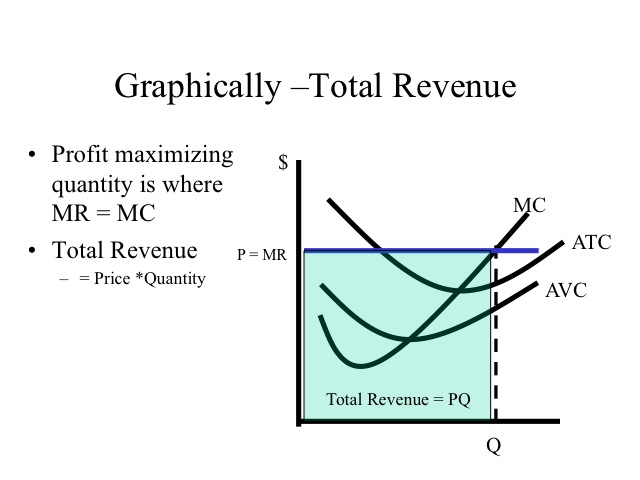 formula that will calculate the total revenue