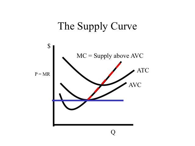monopoly supply curve