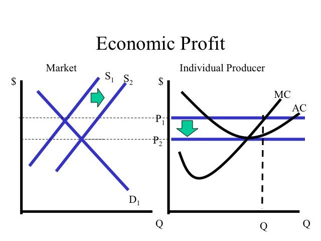 economic graphs