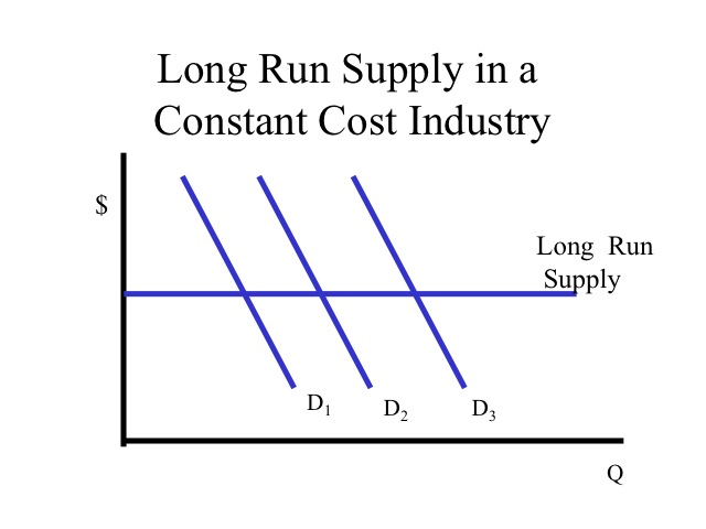 short run supply curve under perfect competition
