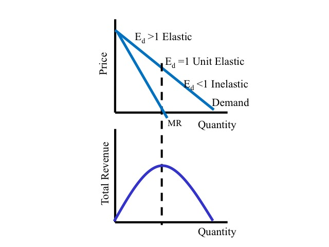 Why Does A Monopoly Never Produce In The Inelastic Part Of Its