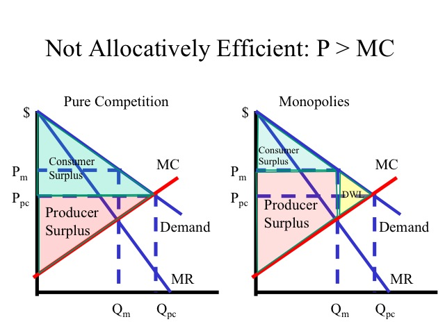 econ microeconomics not allocatively efficient