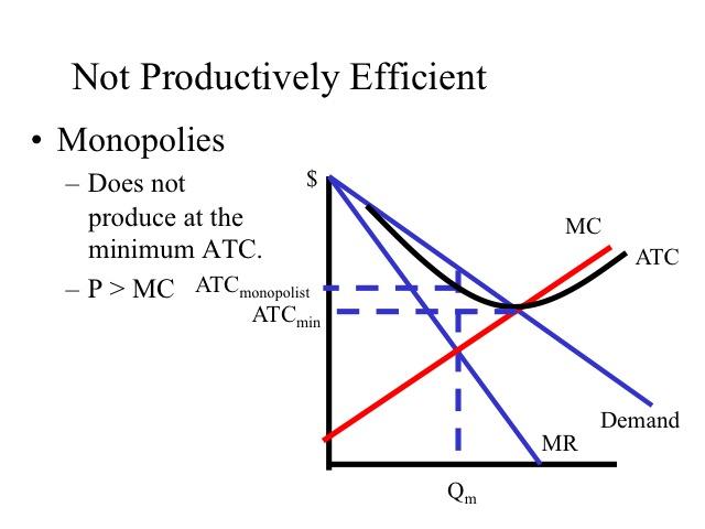 The Study Economics Monopolies