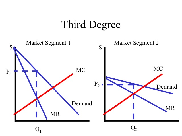 price discrimination micro economics I have just learned about perfect price discrimination and block pricing  microeconomics monopoly price-discrimination  newest price-discrimination questions feed.