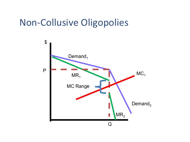 negative effects of oligopoly market on the economy Effects of oligopoly: 1 small output and high prices: as compared with perfect competition, oligopolist sets the prices at higher level and output at low level.