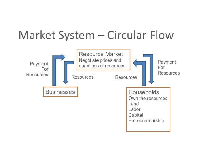 Econ 150 microeconomics circular flow households use the payments they receive from the use of their resources to purchases goods and services that businesses produce ccuart Images