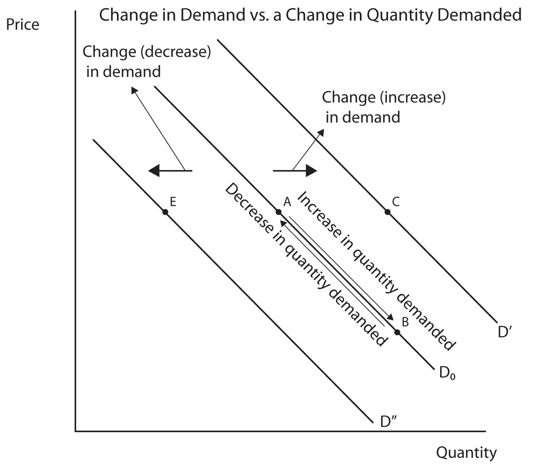 Change in Demand Examples 1.08 Change in Demand vs