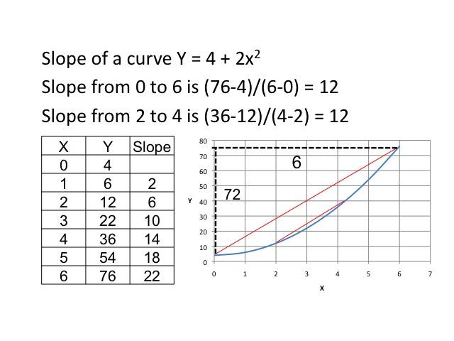 Econ 151 macroeconomics for Table th gradient