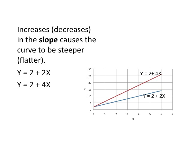 Econ 151 Macroeconomics. This Shows Two Lines On The Same. Worksheet. Review Of Graphing Linear Equations Worksheet At Clickcart.co