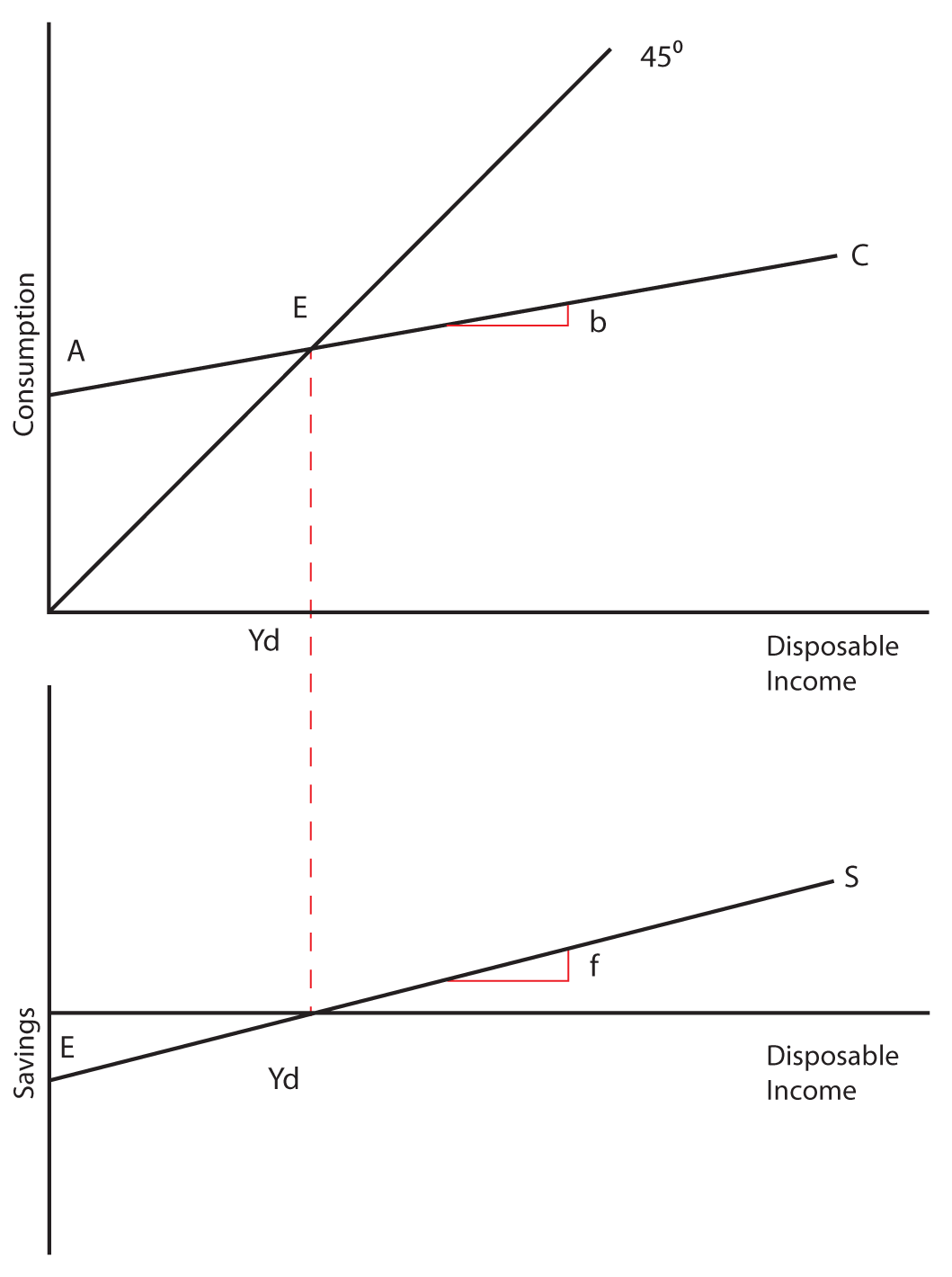 non linear consumption function