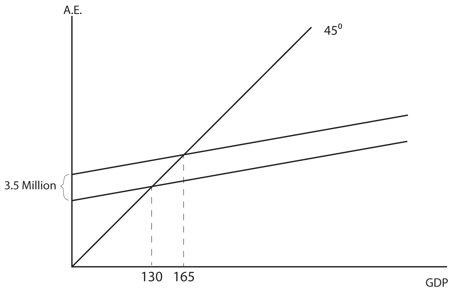 Image 706: The Image Shows A Graph The Y Axis Is Labeled Ae The