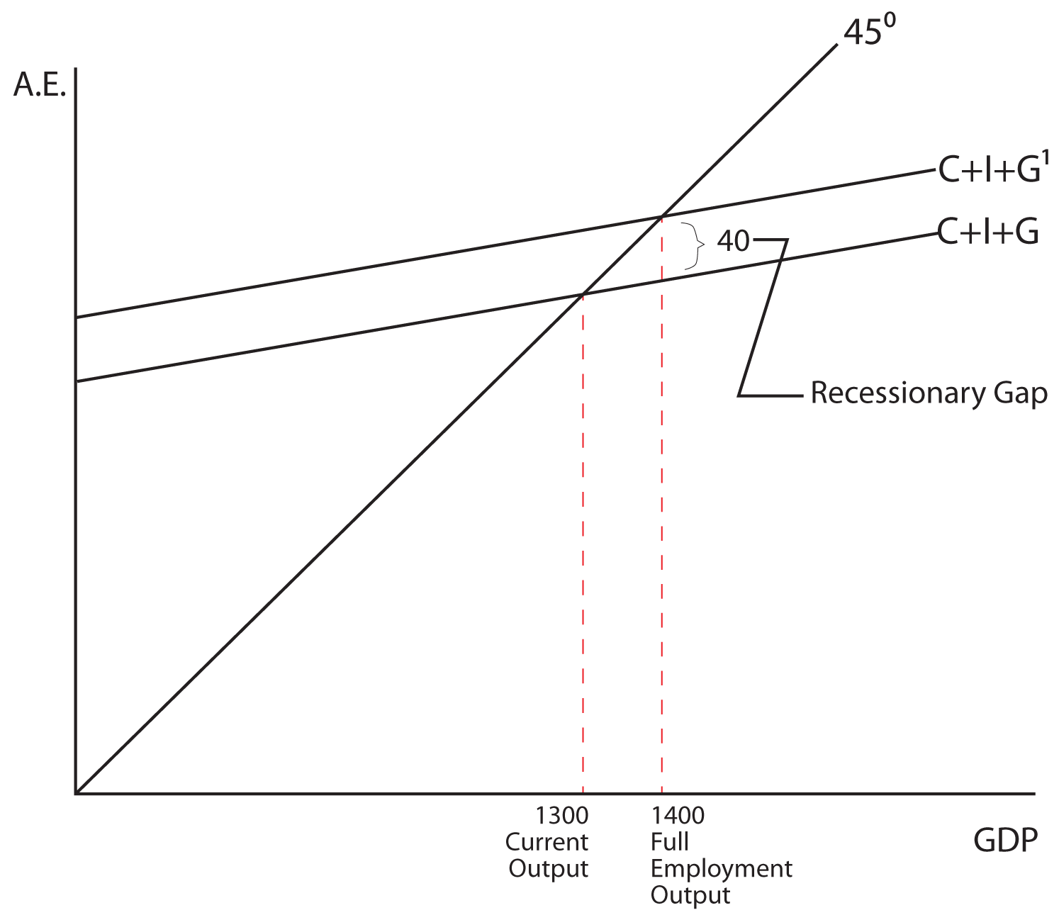 Econ 151 macroeconomics image 712 the image shows a graph the y axis is labeled ae the pooptronica Images