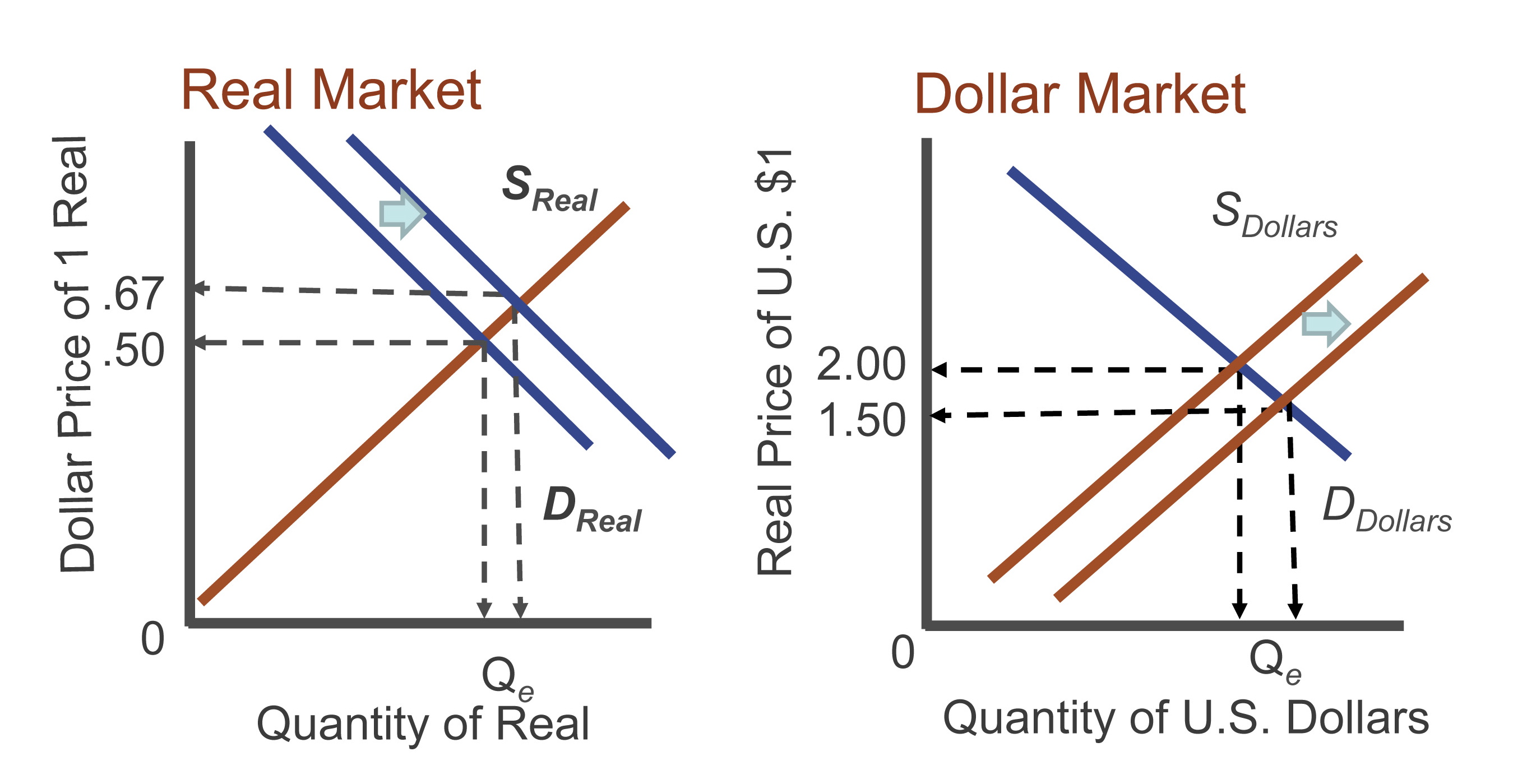 supply and demand and exchange rate The equilibrium exchange rate is the rate which equates demand and supply for a particular the foreign exchange market enables both french and british.