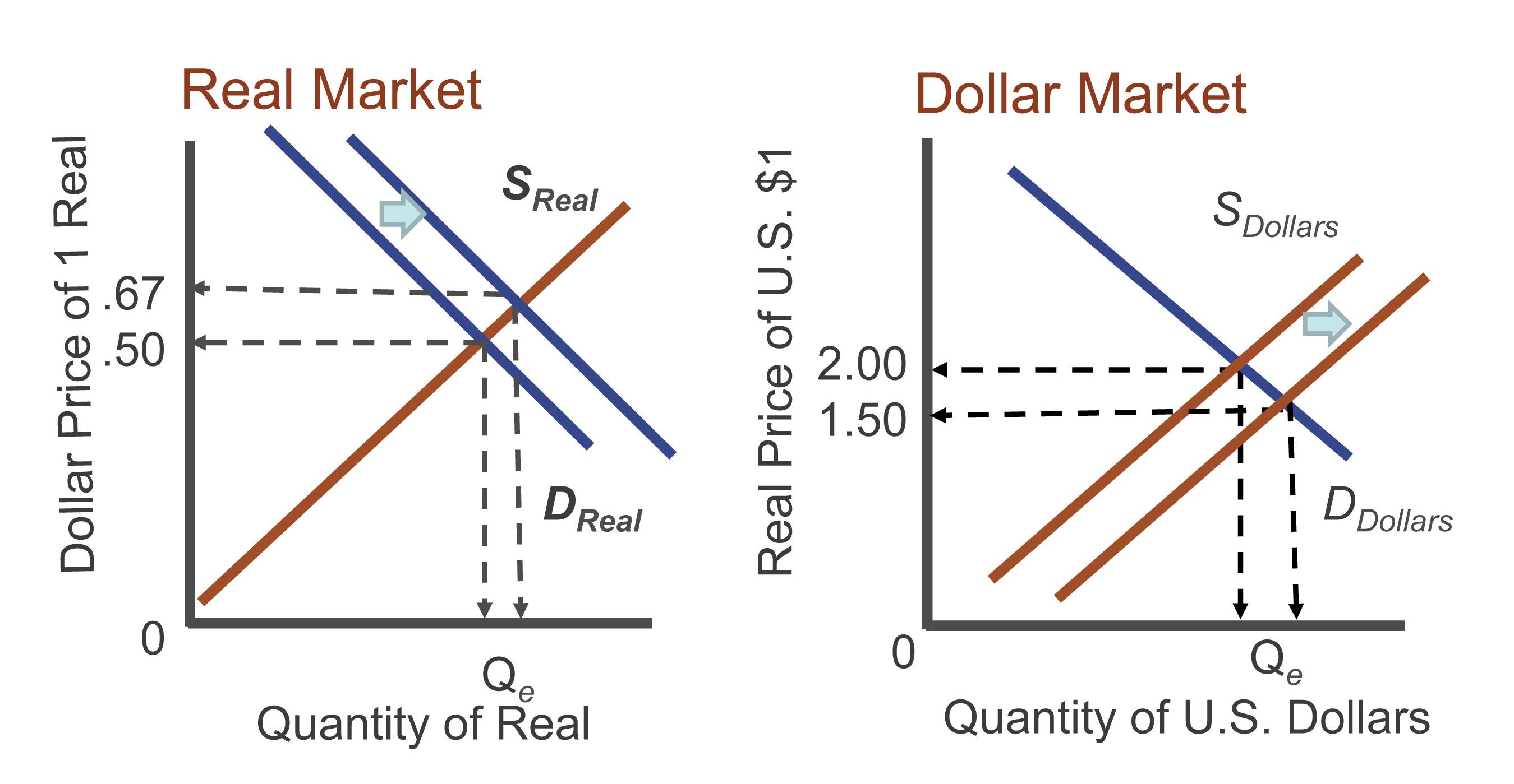 Foreign exchange market model