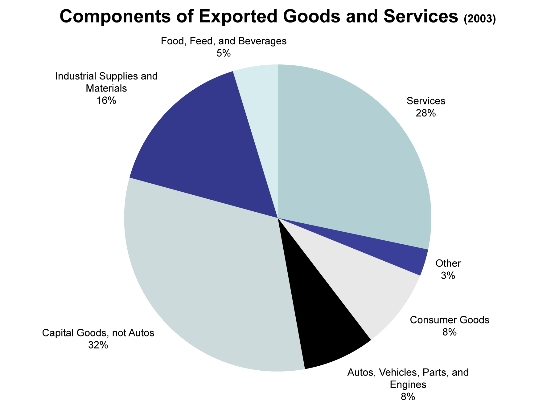 Econ 151 macroeconomics here is the breakdown of the goods and services imported by the united states 4 nvjuhfo Choice Image